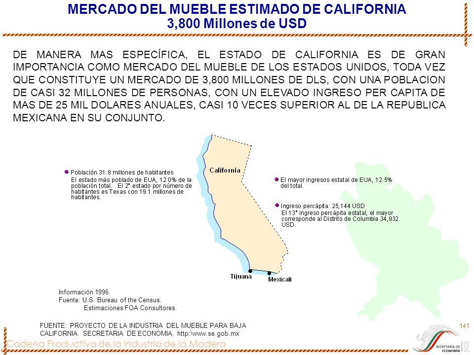 Cadena Productiva de la Industria de la Madera 141 MERCADO DEL MUEBLE ESTIMADO DE CALIFORNIA 3,800 Millones de USD Información 1996. Fuente: U.S. Bure
