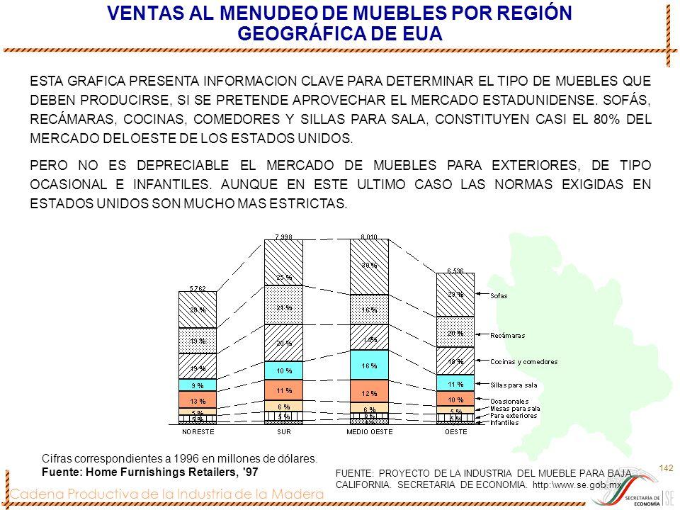 Cadena Productiva de la Industria de la Madera 142 VENTAS AL MENUDEO DE MUEBLES POR REGIÓN GEOGRÁFICA DE EUA Cifras correspondientes a 1996 en millone