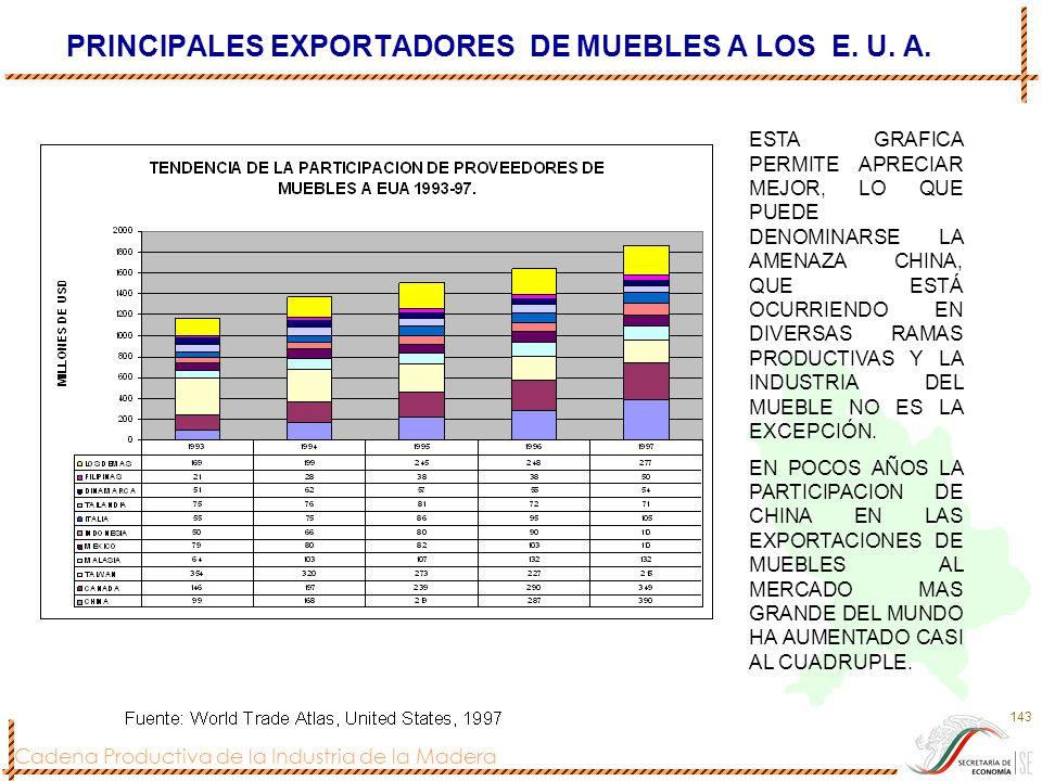 Cadena Productiva de la Industria de la Madera 143 PRINCIPALES EXPORTADORES DE MUEBLES A LOS E. U. A. ESTA GRAFICA PERMITE APRECIAR MEJOR, LO QUE PUED