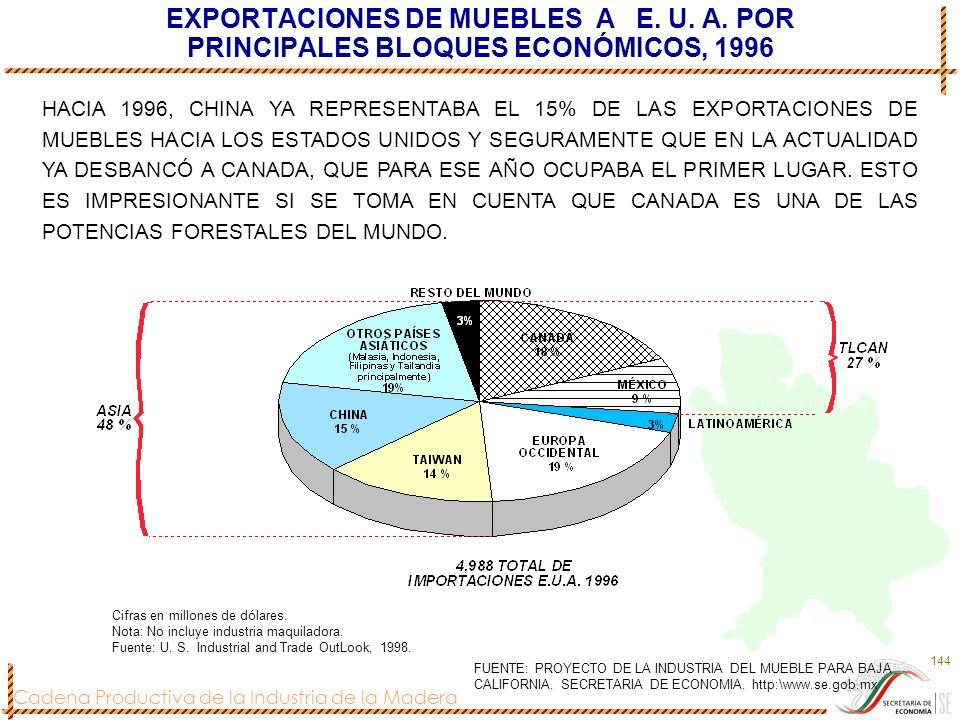 Cadena Productiva de la Industria de la Madera 144 EXPORTACIONES DE MUEBLES A E. U. A. POR PRINCIPALES BLOQUES ECONÓMICOS, 1996 Cifras en millones de