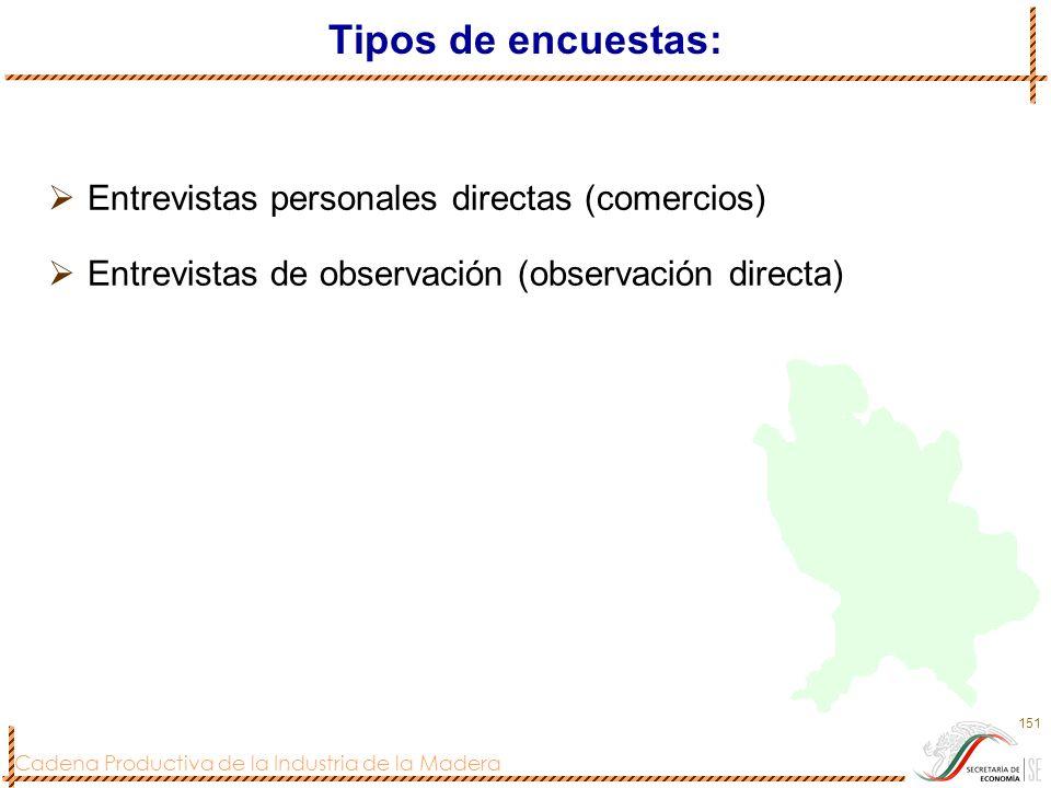 Cadena Productiva de la Industria de la Madera 151 Tipos de encuestas: Entrevistas personales directas (comercios) Entrevistas de observación (observa