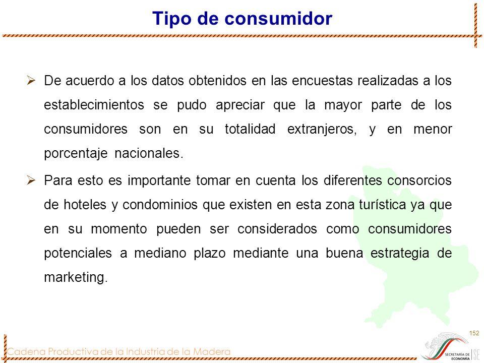 Cadena Productiva de la Industria de la Madera 152 Tipo de consumidor De acuerdo a los datos obtenidos en las encuestas realizadas a los establecimien