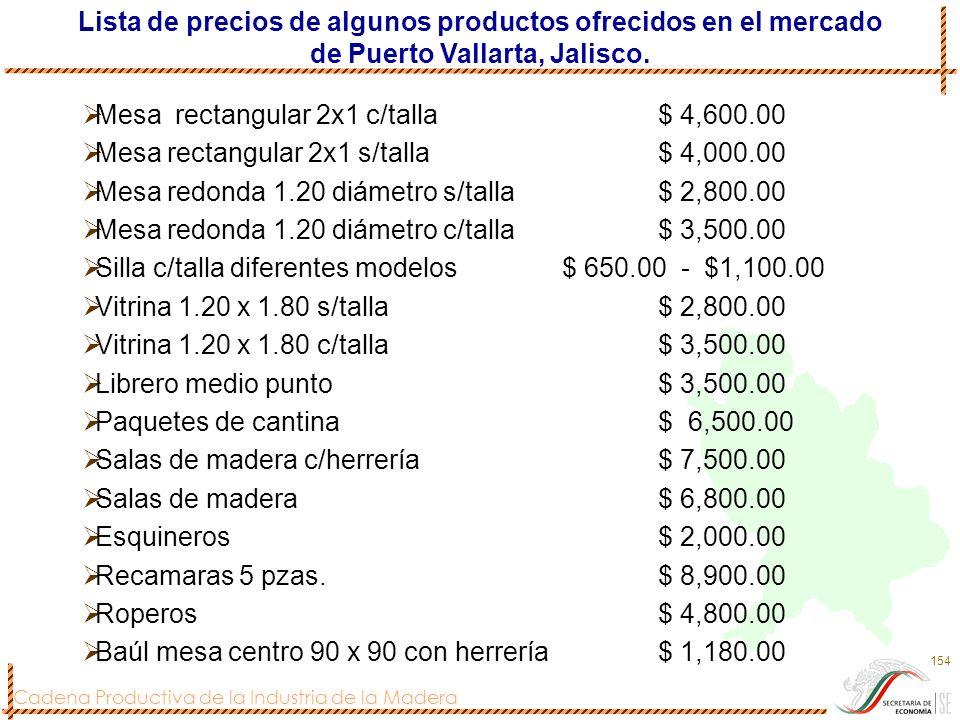 Cadena Productiva de la Industria de la Madera 154 Mesa rectangular 2x1 c/talla$ 4,600.00 Mesa rectangular 2x1 s/talla$ 4,000.00 Mesa redonda 1.20 diá
