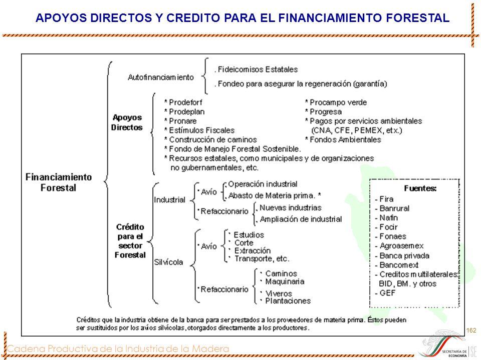 Cadena Productiva de la Industria de la Madera 162 APOYOS DIRECTOS Y CREDITO PARA EL FINANCIAMIENTO FORESTAL