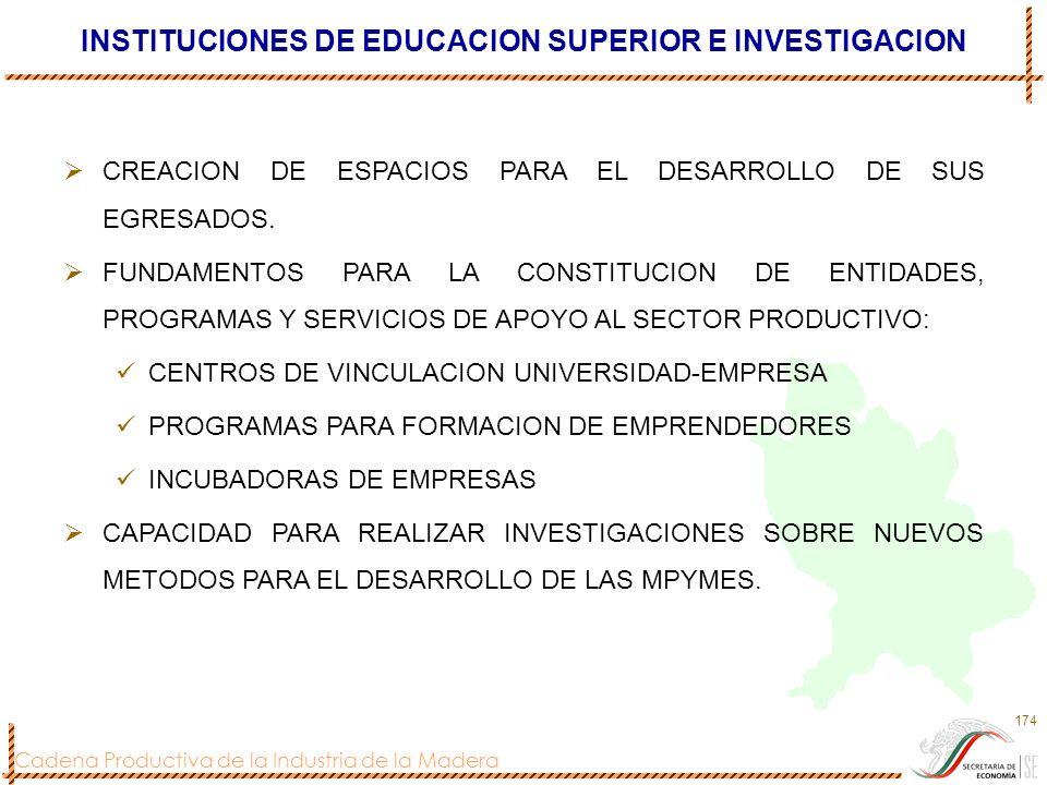 Cadena Productiva de la Industria de la Madera 174 INSTITUCIONES DE EDUCACION SUPERIOR E INVESTIGACION CREACION DE ESPACIOS PARA EL DESARROLLO DE SUS