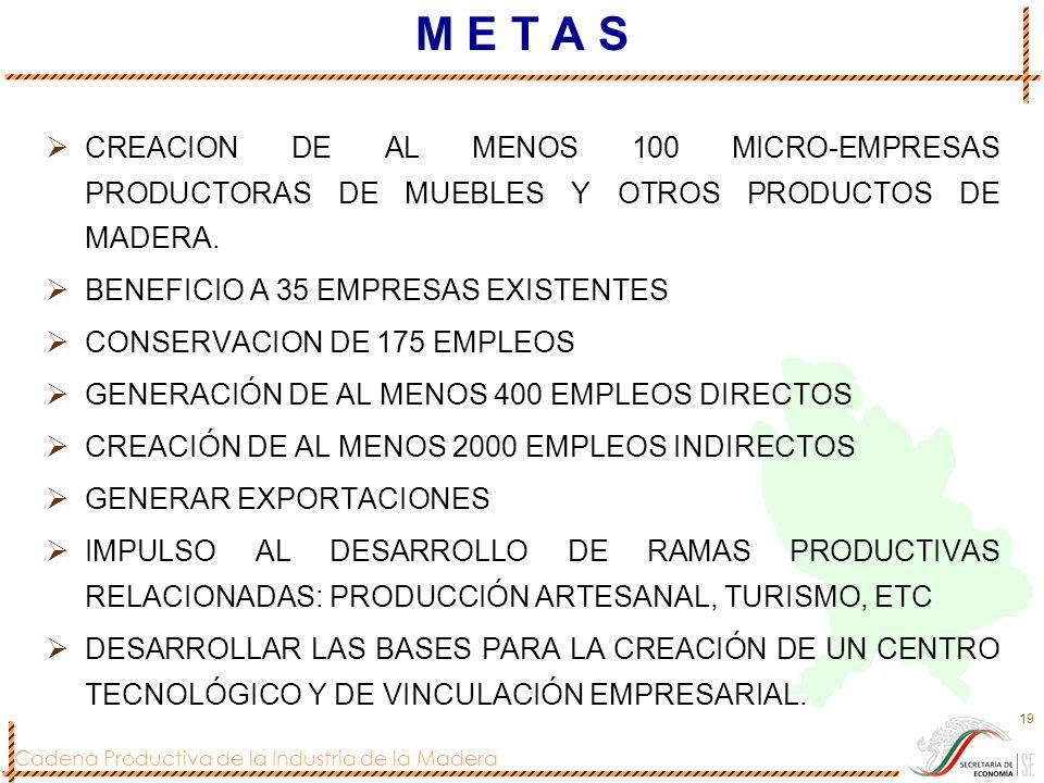 Cadena Productiva de la Industria de la Madera 19 M E T A S CREACION DE AL MENOS 100 MICRO-EMPRESAS PRODUCTORAS DE MUEBLES Y OTROS PRODUCTOS DE MADERA