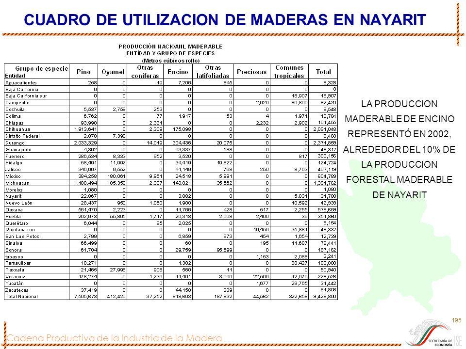 Cadena Productiva de la Industria de la Madera 195 CUADRO DE UTILIZACION DE MADERAS EN NAYARIT LA PRODUCCION MADERABLE DE ENCINO REPRESENTÓ EN 2002, A
