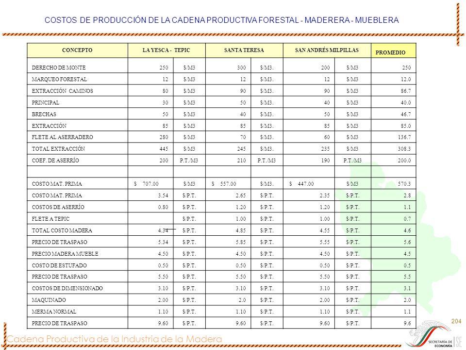 Cadena Productiva de la Industria de la Madera 204 COSTOS DE PRODUCCIÓN DE LA CADENA PRODUCTIVA FORESTAL - MADERERA - MUEBLERA CONCEPTOLA YESCA - TEPI