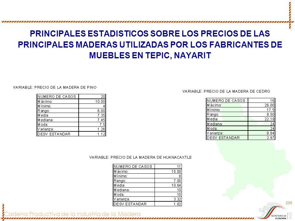 Cadena Productiva de la Industria de la Madera 205 PRINCIPALES ESTADISTICOS SOBRE LOS PRECIOS DE LAS PRINCIPALES MADERAS UTILIZADAS POR LOS FABRICANTE