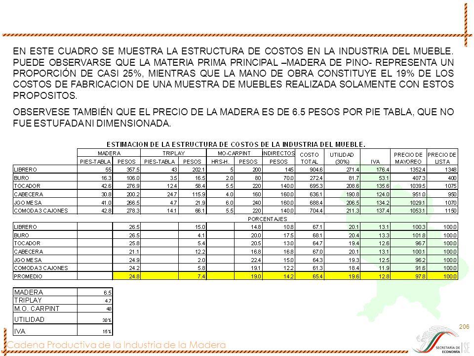 Cadena Productiva de la Industria de la Madera 206 EN ESTE CUADRO SE MUESTRA LA ESTRUCTURA DE COSTOS EN LA INDUSTRIA DEL MUEBLE. PUEDE OBSERVARSE QUE