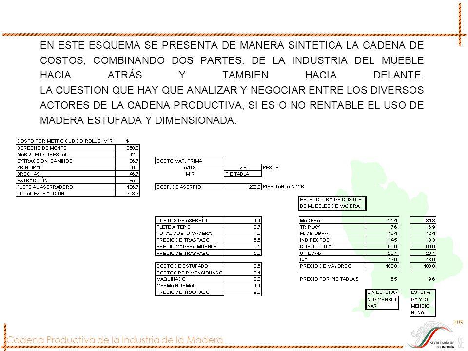 Cadena Productiva de la Industria de la Madera 209 EN ESTE ESQUEMA SE PRESENTA DE MANERA SINTETICA LA CADENA DE COSTOS, COMBINANDO DOS PARTES: DE LA I