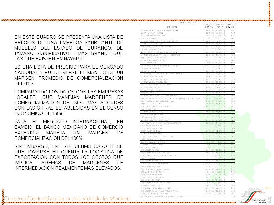Cadena Productiva de la Industria de la Madera 210 EN ESTE CUADRO SE PRESENTA UNA LISTA DE PRECIOS DE UNA EMPRESA FABRICANTE DE MUEBLES DEL ESTADO DE