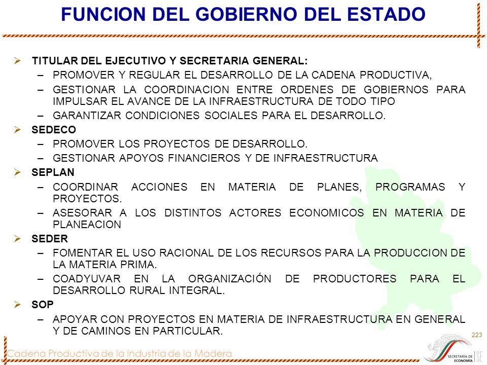 Cadena Productiva de la Industria de la Madera 223 FUNCION DEL GOBIERNO DEL ESTADO TITULAR DEL EJECUTIVO Y SECRETARIA GENERAL: –PROMOVER Y REGULAR EL