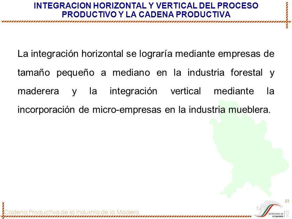 Cadena Productiva de la Industria de la Madera 23 INTEGRACION HORIZONTAL Y VERTICAL DEL PROCESO PRODUCTIVO Y LA CADENA PRODUCTIVA La integración horiz
