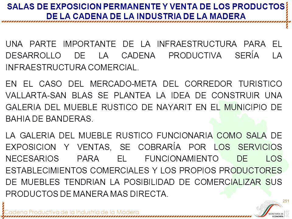 Cadena Productiva de la Industria de la Madera 251 SALAS DE EXPOSICION PERMANENTE Y VENTA DE LOS PRODUCTOS DE LA CADENA DE LA INDUSTRIA DE LA MADERA U