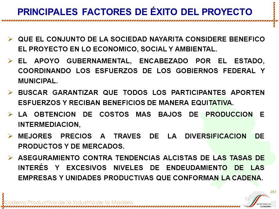 Cadena Productiva de la Industria de la Madera 263 PRINCIPALES FACTORES DE ÉXITO DEL PROYECTO QUE EL CONJUNTO DE LA SOCIEDAD NAYARITA CONSIDERE BENEFI