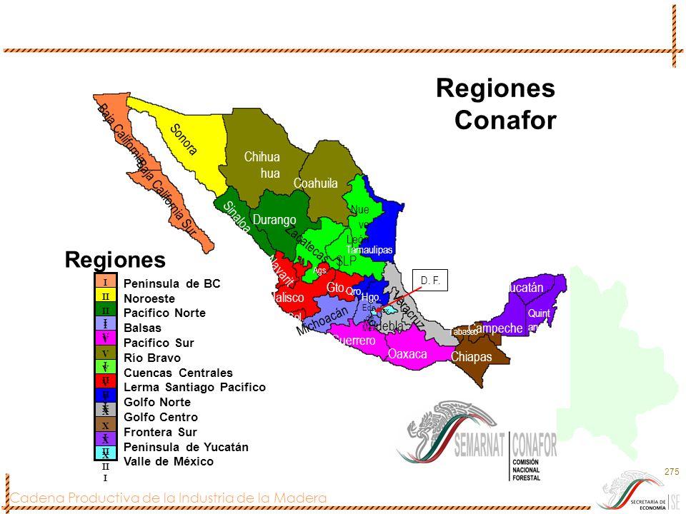 Cadena Productiva de la Industria de la Madera 275 X II I X II XIXI X IXIX V II I V II VIVI V IVIV II I II I Península de BC Noroeste Pacífico Norte B