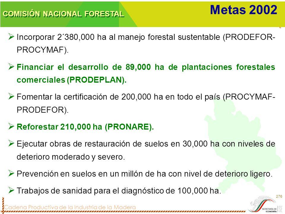 Cadena Productiva de la Industria de la Madera 276 COMISIÓN NACIONAL FORESTAL Metas 2002 Incorporar 2´380,000 ha al manejo forestal sustentable (PRODE