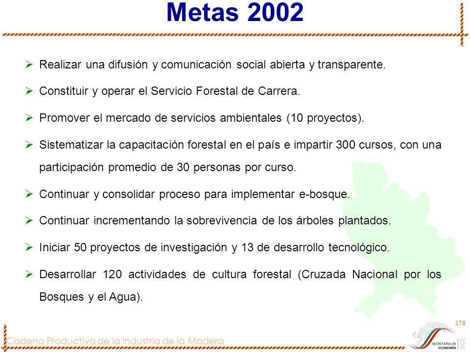 Cadena Productiva de la Industria de la Madera 278 Metas 2002 Realizar una difusión y comunicación social abierta y transparente. Constituir y operar