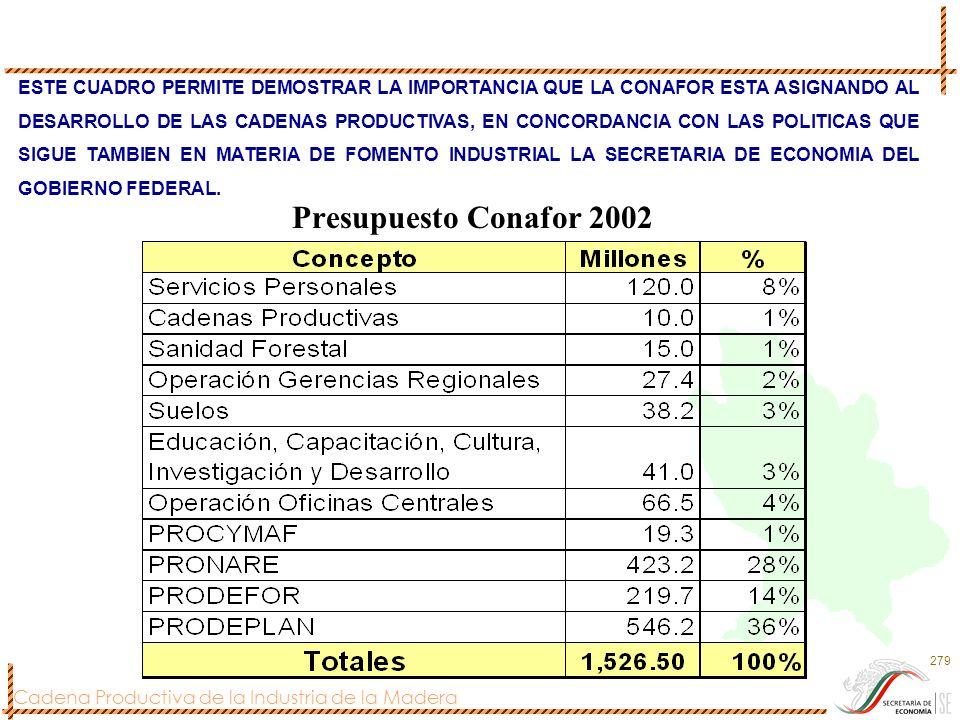 Cadena Productiva de la Industria de la Madera 279 Presupuesto Conafor 2002 ESTE CUADRO PERMITE DEMOSTRAR LA IMPORTANCIA QUE LA CONAFOR ESTA ASIGNANDO