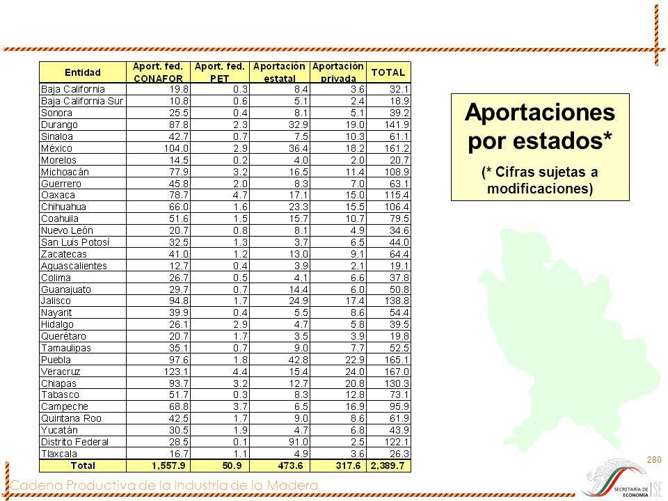 Cadena Productiva de la Industria de la Madera 280 Aportaciones por estados* (* Cifras sujetas a modificaciones)