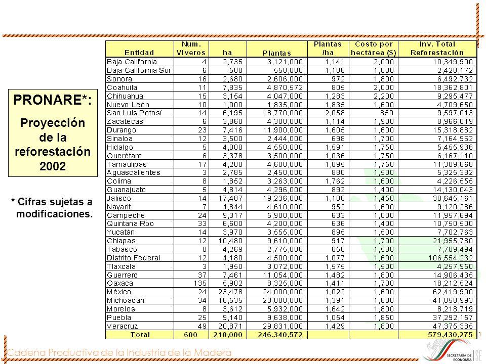 Cadena Productiva de la Industria de la Madera 281 PRONARE*: Proyección de la reforestación 2002 * Cifras sujetas a modificaciones.