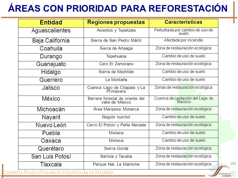 Cadena Productiva de la Industria de la Madera 282 Entidad Regiones propuestas Características Aguascalientes Asientos y Tepetzala Perturbada por camb