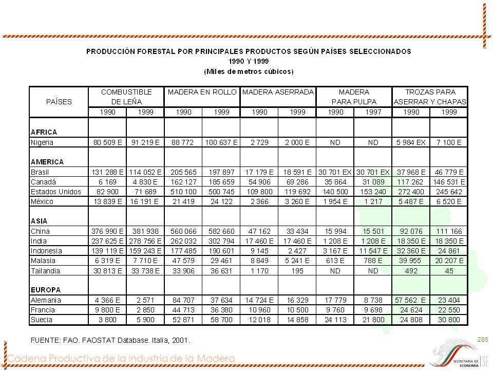 Cadena Productiva de la Industria de la Madera 285