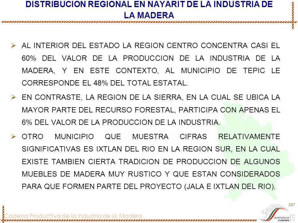 Cadena Productiva de la Industria de la Madera 287 DISTRIBUCION REGIONAL EN NAYARIT DE LA INDUSTRIA DE LA MADERA AL INTERIOR DEL ESTADO LA REGION CENT