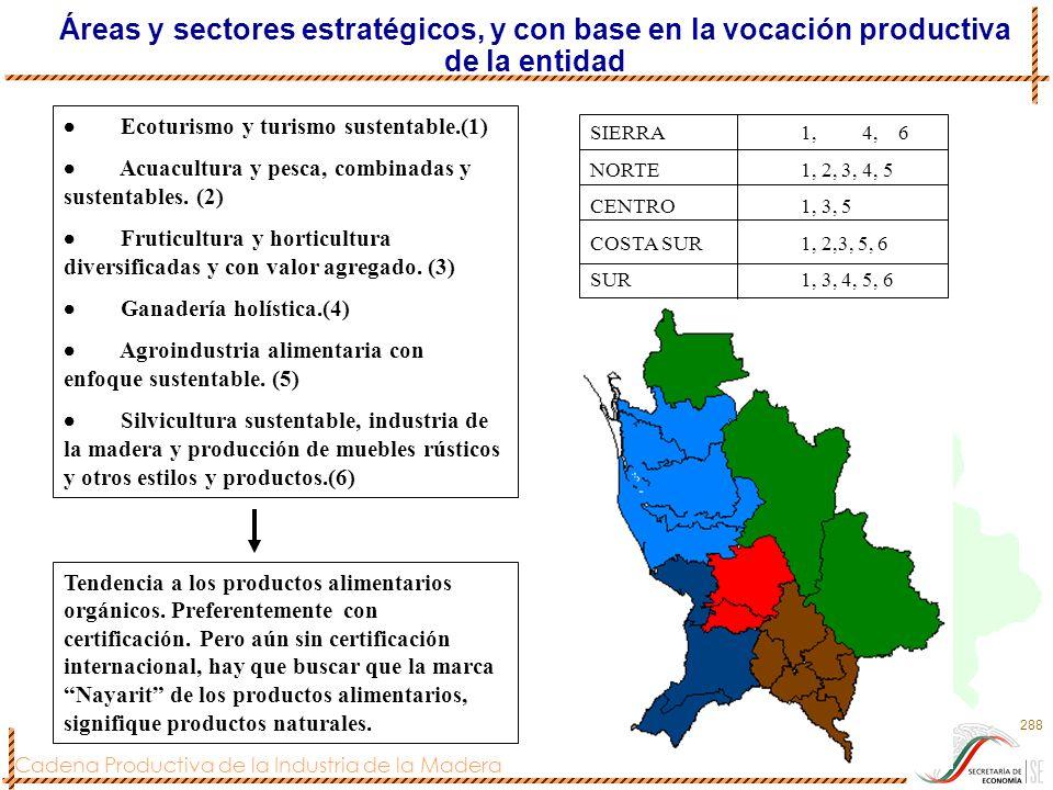 Cadena Productiva de la Industria de la Madera 288 Ecoturismo y turismo sustentable.(1) Acuacultura y pesca, combinadas y sustentables. (2) Fruticultu