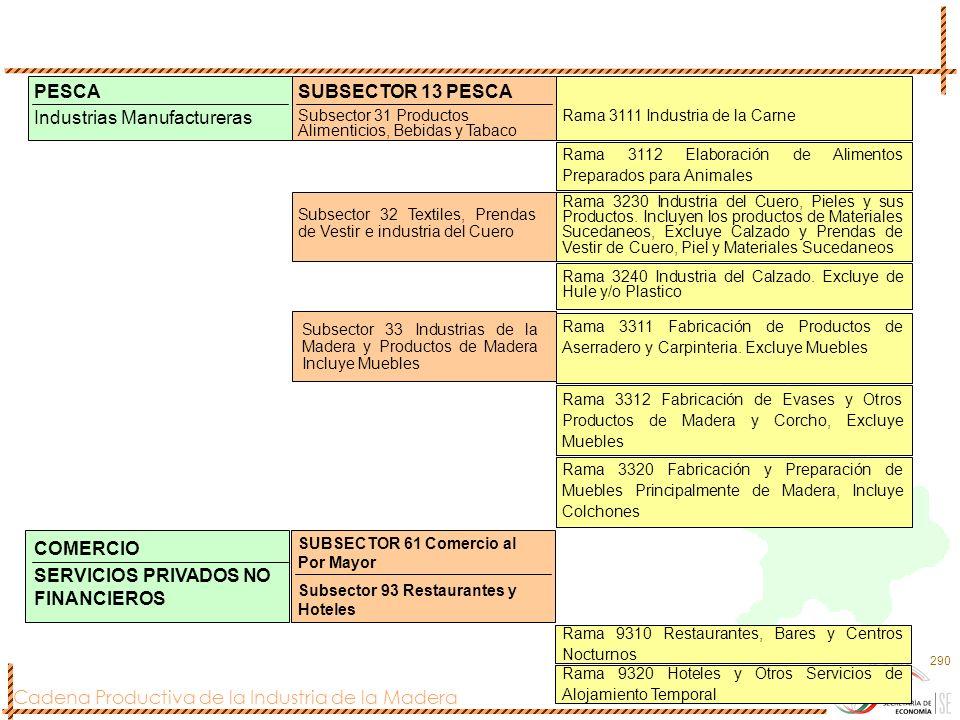 Cadena Productiva de la Industria de la Madera 290 PESCA Industrias Manufactureras SUBSECTOR 13 PESCA Subsector 31 Productos Alimenticios, Bebidas y T
