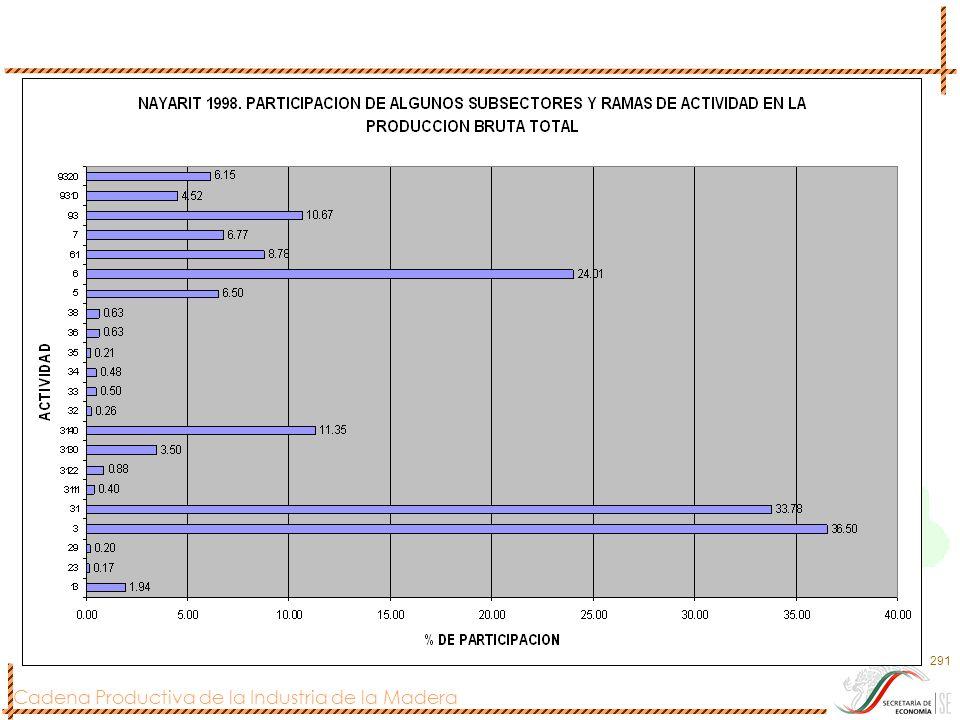Cadena Productiva de la Industria de la Madera 291