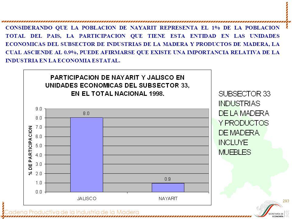 Cadena Productiva de la Industria de la Madera 293 CONSIDERANDO QUE LA POBLACION DE NAYARIT REPRESENTA EL 1% DE LA POBLACION TOTAL DEL PAIS, LA PARTIC