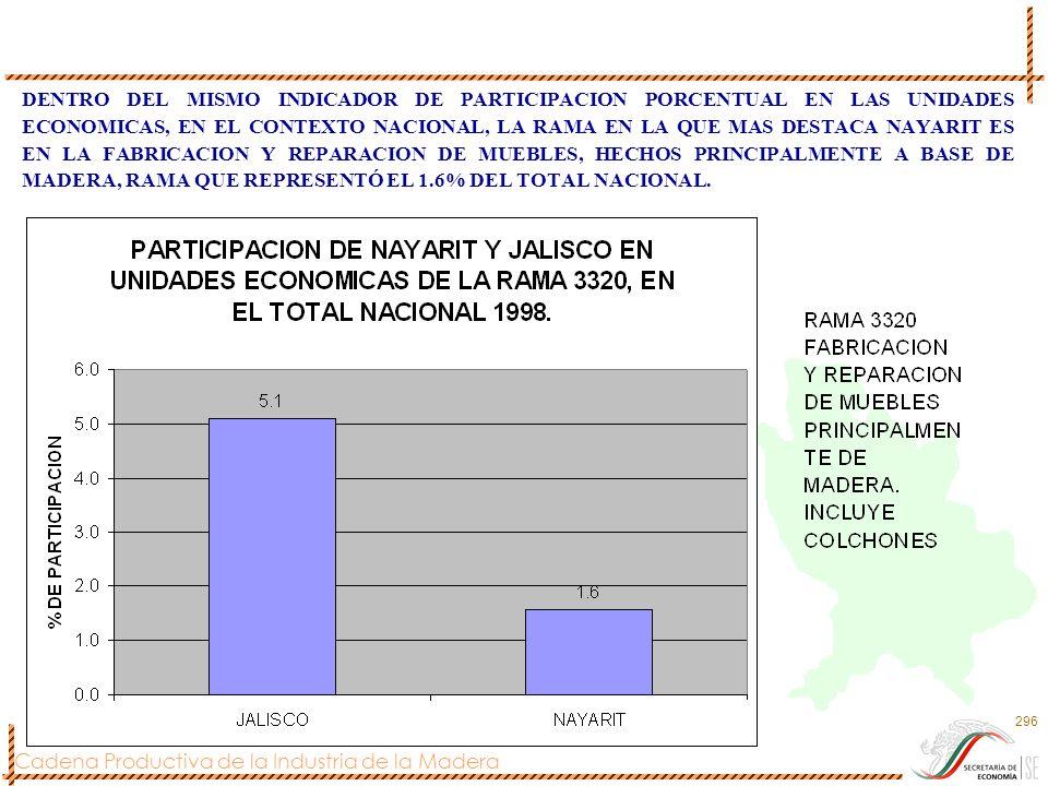 Cadena Productiva de la Industria de la Madera 296 DENTRO DEL MISMO INDICADOR DE PARTICIPACION PORCENTUAL EN LAS UNIDADES ECONOMICAS, EN EL CONTEXTO N