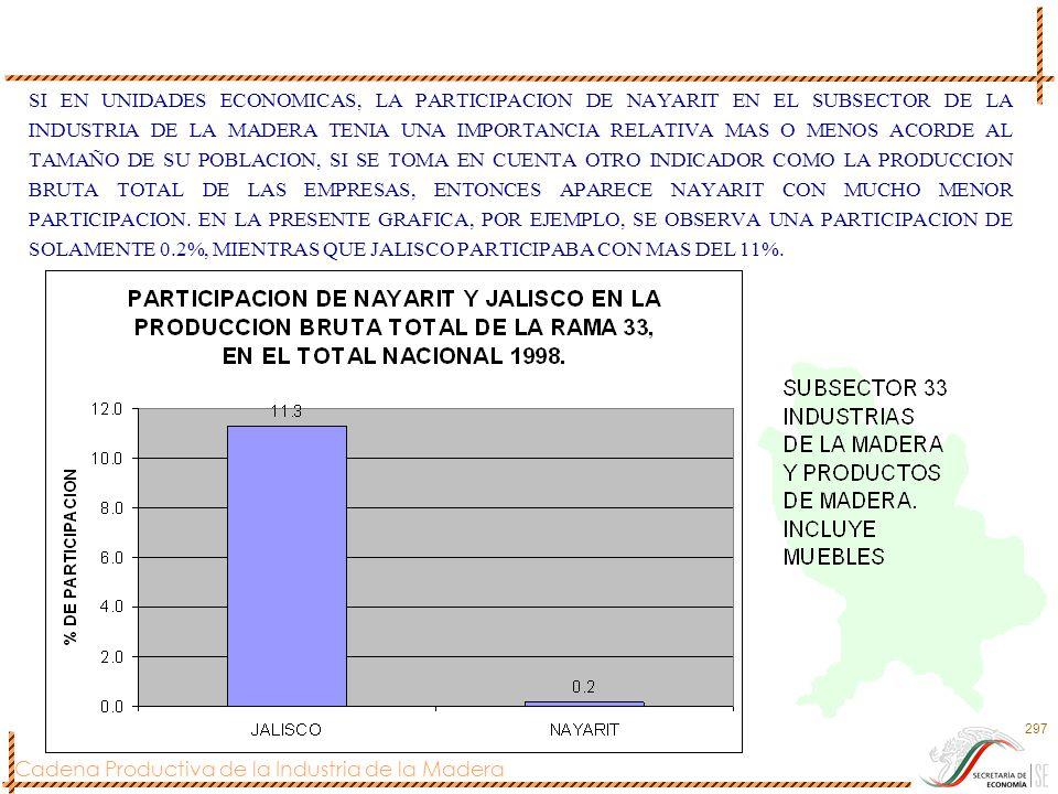 Cadena Productiva de la Industria de la Madera 297 SI EN UNIDADES ECONOMICAS, LA PARTICIPACION DE NAYARIT EN EL SUBSECTOR DE LA INDUSTRIA DE LA MADERA