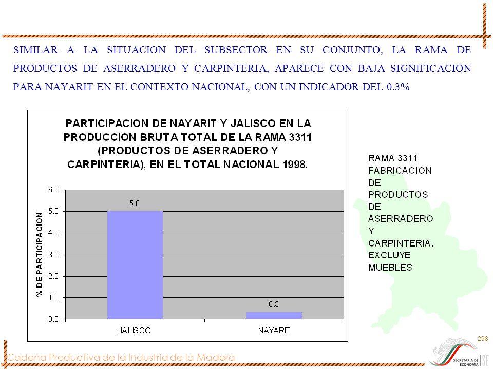 Cadena Productiva de la Industria de la Madera 298 SIMILAR A LA SITUACION DEL SUBSECTOR EN SU CONJUNTO, LA RAMA DE PRODUCTOS DE ASERRADERO Y CARPINTER