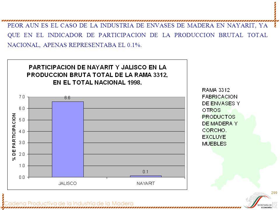 Cadena Productiva de la Industria de la Madera 299 PEOR AUN ES EL CASO DE LA INDUSTRIA DE ENVASES DE MADERA EN NAYARIT, YA QUE EN EL INDICADOR DE PART