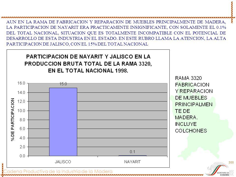 Cadena Productiva de la Industria de la Madera 300 AUN EN LA RAMA DE FABRICACION Y REPARACION DE MUEBLES PRINCIPALMENTE DE MADERA, LA PARTICIPACION DE