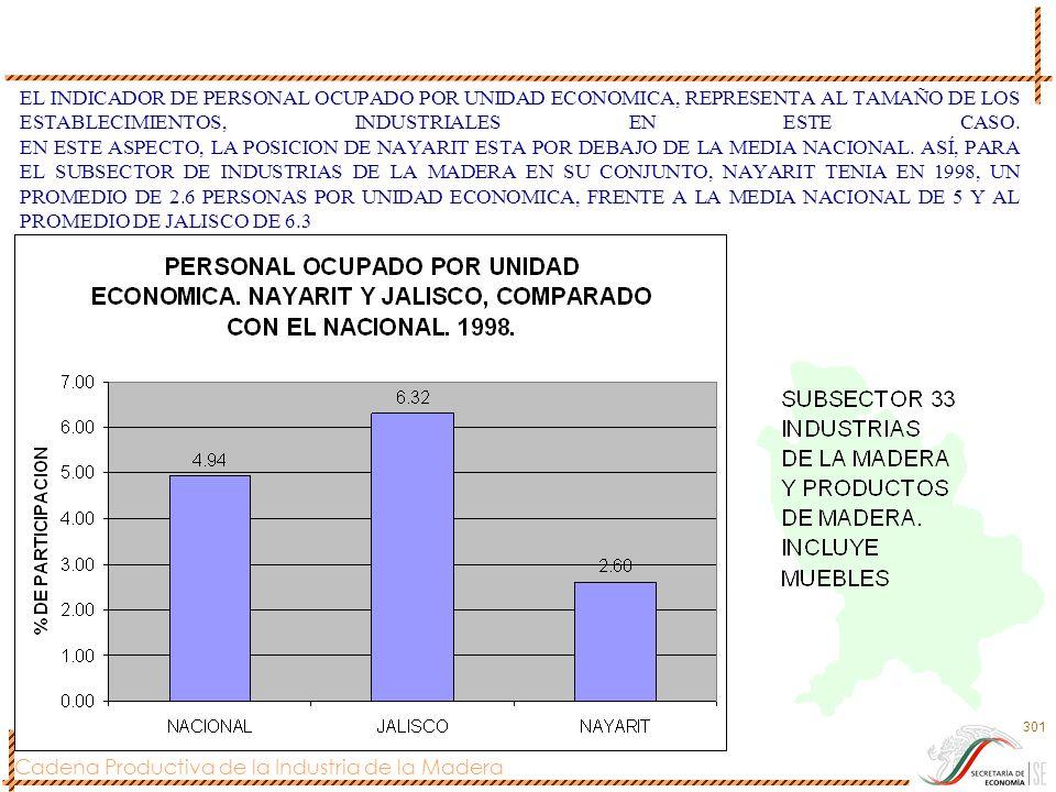 Cadena Productiva de la Industria de la Madera 301 EL INDICADOR DE PERSONAL OCUPADO POR UNIDAD ECONOMICA, REPRESENTA AL TAMAÑO DE LOS ESTABLECIMIENTOS