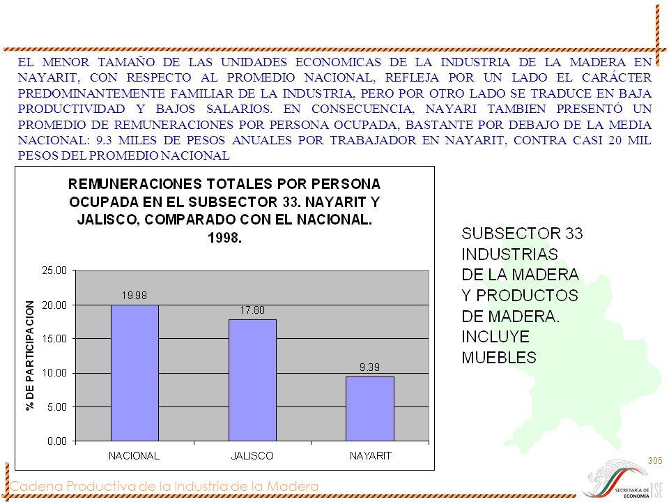 Cadena Productiva de la Industria de la Madera 305 EL MENOR TAMAÑO DE LAS UNIDADES ECONOMICAS DE LA INDUSTRIA DE LA MADERA EN NAYARIT, CON RESPECTO AL