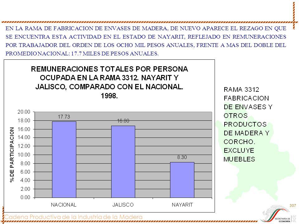 Cadena Productiva de la Industria de la Madera 307 EN LA RAMA DE FABRICACION DE ENVASES DE MADERA, DE NUEVO APARECE EL REZAGO EN QUE SE ENCUENTRA ESTA