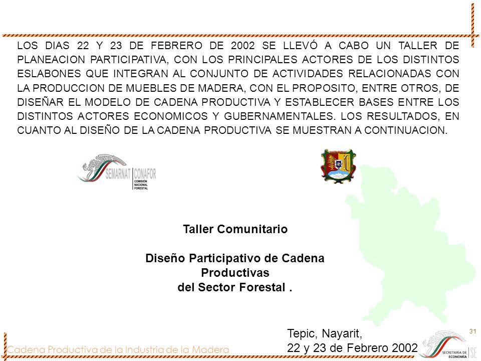 Cadena Productiva de la Industria de la Madera 31 Tepic, Nayarit, 22 y 23 de Febrero 2002 Taller Comunitario Diseño Participativo de Cadena Productiva