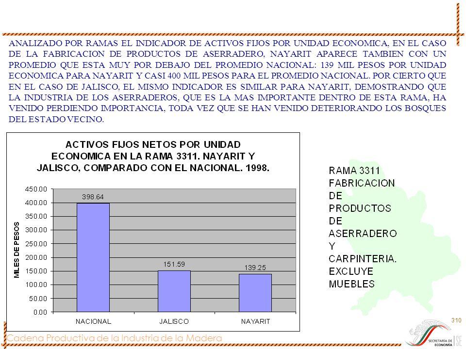 Cadena Productiva de la Industria de la Madera 310 ANALIZADO POR RAMAS EL INDICADOR DE ACTIVOS FIJOS POR UNIDAD ECONOMICA, EN EL CASO DE LA FABRICACIO