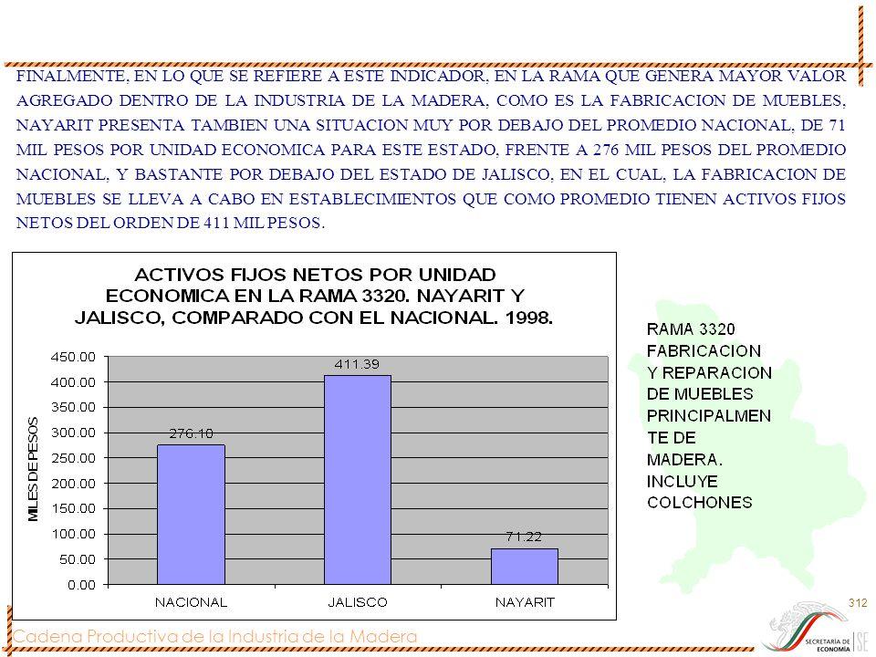 Cadena Productiva de la Industria de la Madera 312 FINALMENTE, EN LO QUE SE REFIERE A ESTE INDICADOR, EN LA RAMA QUE GENERA MAYOR VALOR AGREGADO DENTR