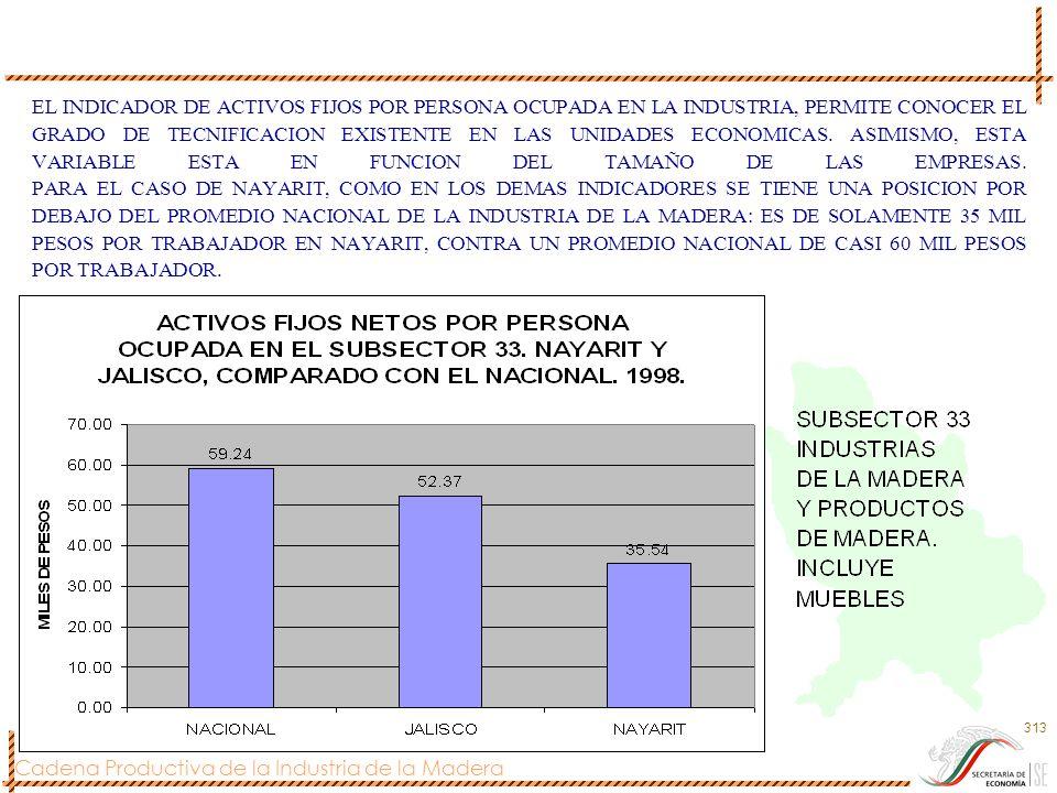 Cadena Productiva de la Industria de la Madera 313 EL INDICADOR DE ACTIVOS FIJOS POR PERSONA OCUPADA EN LA INDUSTRIA, PERMITE CONOCER EL GRADO DE TECN