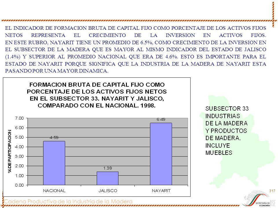 Cadena Productiva de la Industria de la Madera 317 EL INDICADOR DE FORMACION BRUTA DE CAPITAL FIJO COMO PORCENTAJE DE LOS ACTIVOS FIJOS NETOS REPRESEN