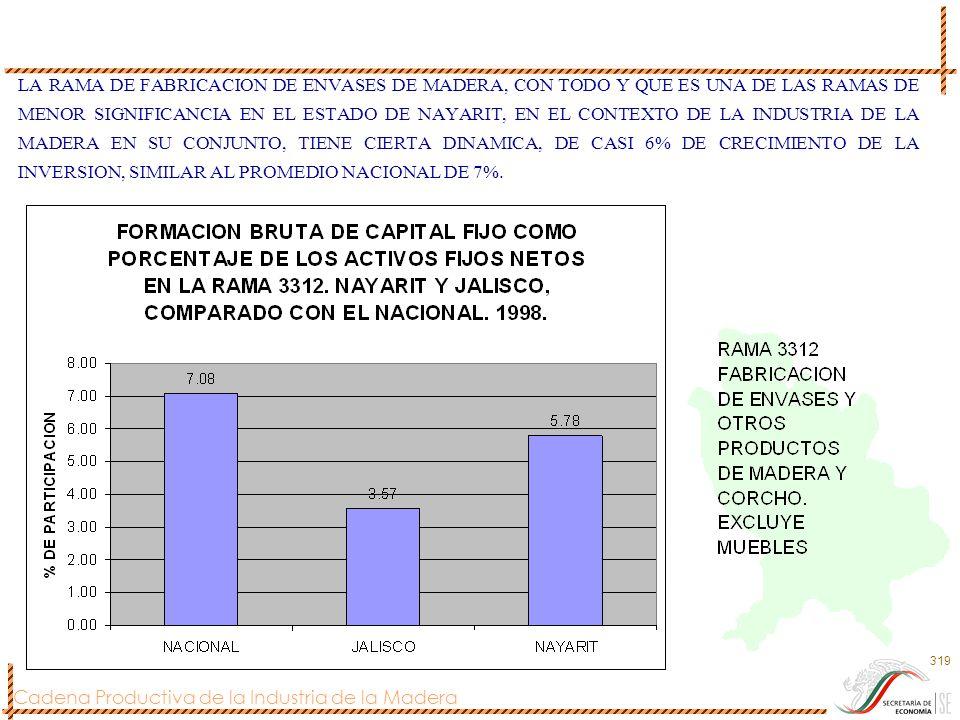 Cadena Productiva de la Industria de la Madera 319 LA RAMA DE FABRICACION DE ENVASES DE MADERA, CON TODO Y QUE ES UNA DE LAS RAMAS DE MENOR SIGNIFICAN