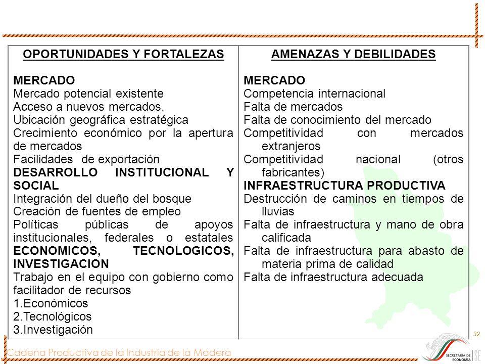 Cadena Productiva de la Industria de la Madera 32 OPORTUNIDADES Y FORTALEZAS MERCADO Mercado potencial existente Acceso a nuevos mercados. Ubicación g