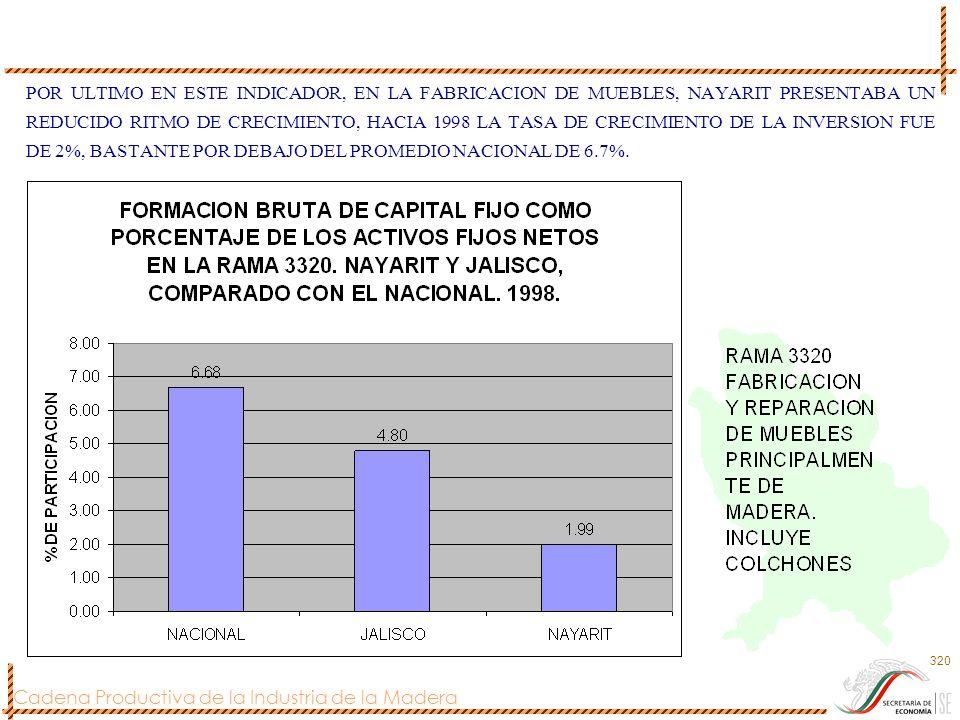 Cadena Productiva de la Industria de la Madera 320 POR ULTIMO EN ESTE INDICADOR, EN LA FABRICACION DE MUEBLES, NAYARIT PRESENTABA UN REDUCIDO RITMO DE