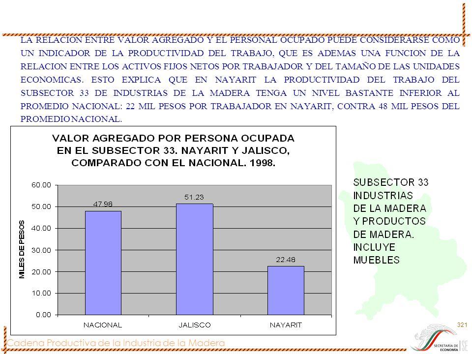 Cadena Productiva de la Industria de la Madera 321 LA RELACION ENTRE VALOR AGREGADO Y EL PERSONAL OCUPADO PUEDE CONSIDERARSE COMO UN INDICADOR DE LA P
